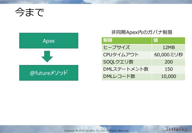 Copyright © 2014 TerraSky Co.,Ltd. All Rights Reserved. 今まで Apex @futureメソッド 制限 値 ヒープサイズ 12MB CPUタイムアウト 60,000ミリ秒 SOQLクエリ数...