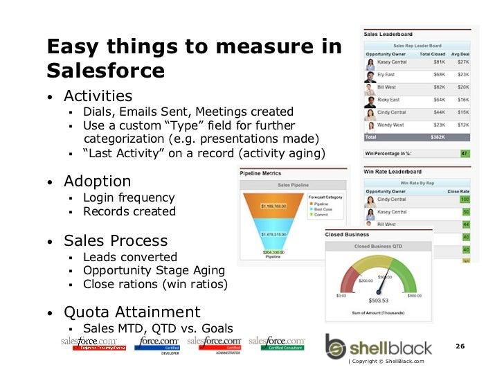 Best Practices for Managing Inside Sales with Salesforce com