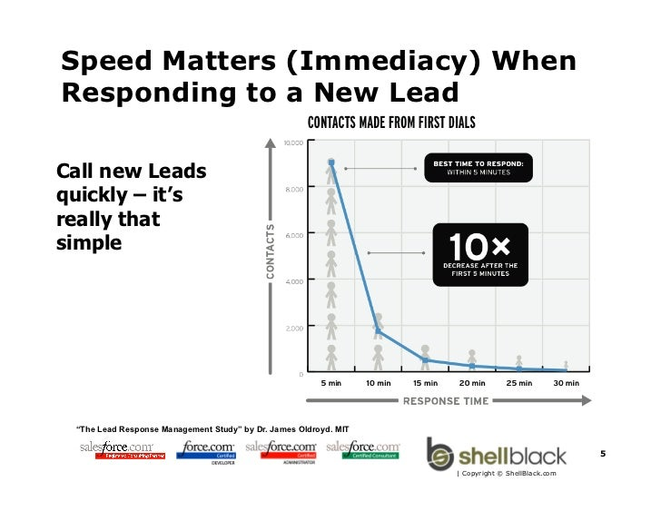 "Speed Matters (Immediacy) WhenResponding to a New LeadCall new Leadsquickly – it'sreally thatsimple ""The Lead Response Man..."