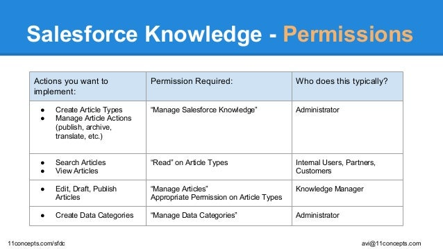 A primer on Salesforce Knowledge - what why how!