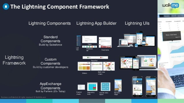 What Is Salesforce Lighting Explained