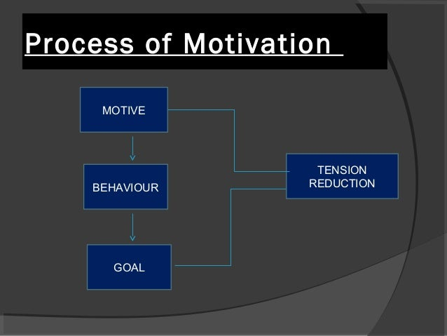 scope of motivation Importance of the motivational factors affecting employees satisfaction gülten the scope of the study involved 4 and motivation is a process of.