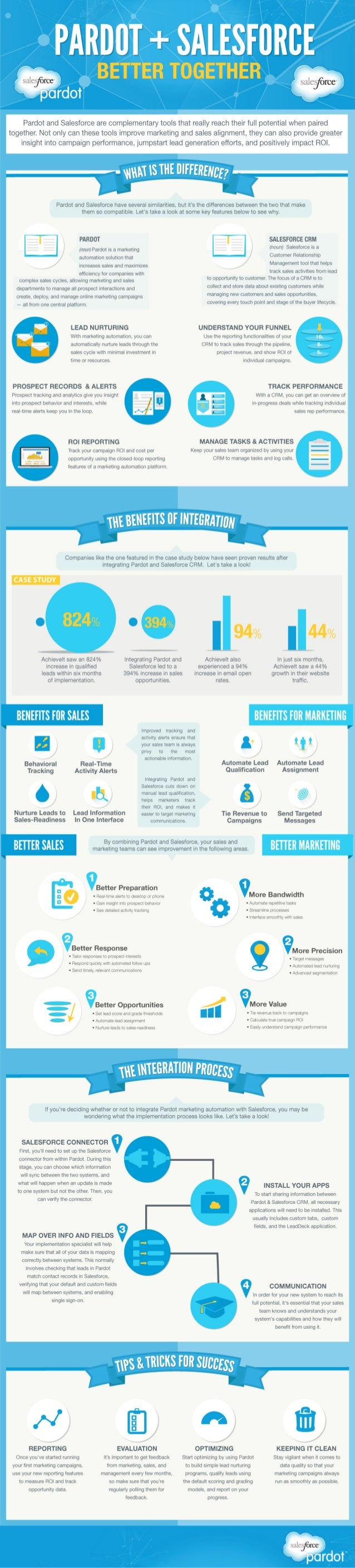 Pardot + Salesforce: Better Together [Infographic]