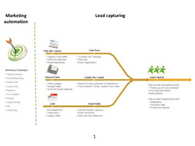 1  Marketing  automation  Lead capturing