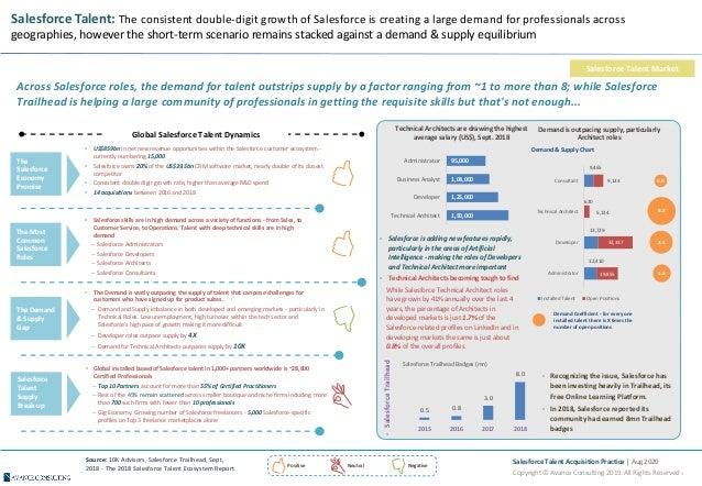 Salesforce Talent Acquisition Practice - Avance Consulting Slide 3