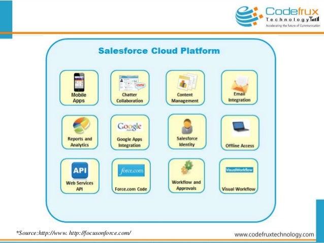 Salesforce Cloud Computing Training In Bangalore