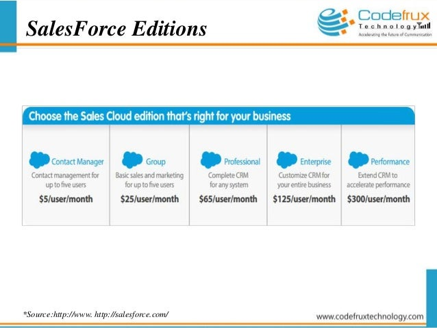 Profiles in Salesforce