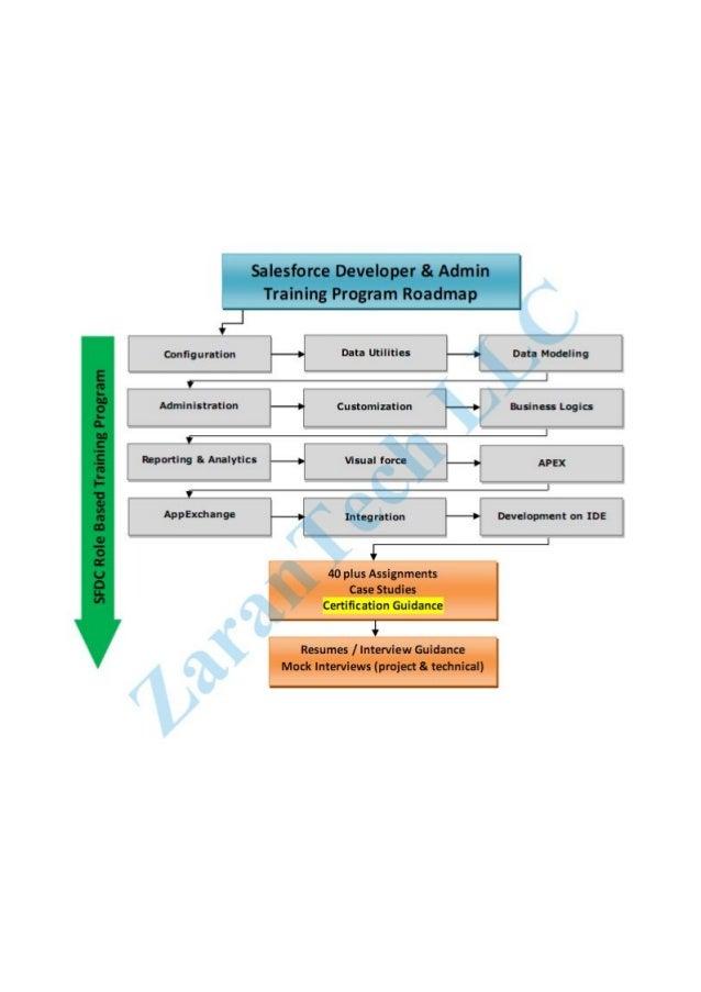 Salesforce Training Roadmap on sfdc roadmap, oracle roadmap, deloitte roadmap, workday roadmap, erp roadmap, netapp roadmap, hp roadmap, microsoft roadmap, jquery roadmap, dynamics gp roadmap, dynamics ax roadmap, epicor roadmap, soa roadmap, accenture roadmap, successfactors roadmap, samsung roadmap, marketo roadmap, dynamics crm roadmap,