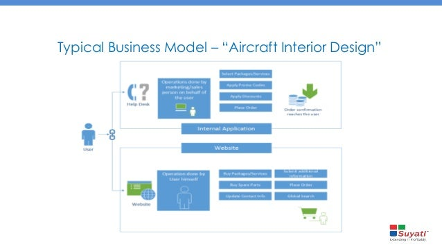 Interior design business model - Interior decoration business plan ...