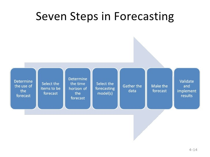 what are some of the problems and drawbacks of the moving average forecasting model Give an example of when each would be used o what are some of the problems and drawbacks of the moving average moving average forecasting model some business.