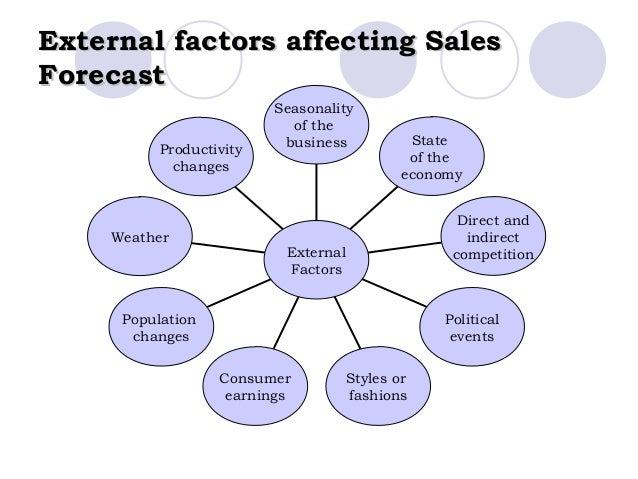 internal and external factors in business planning