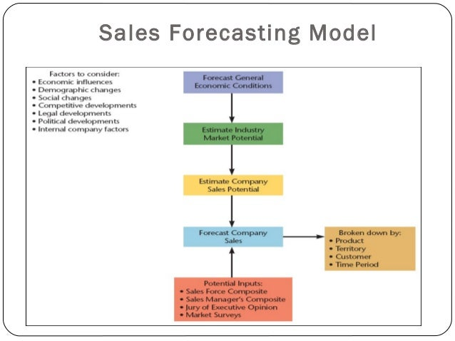 Sales forecasting techniques