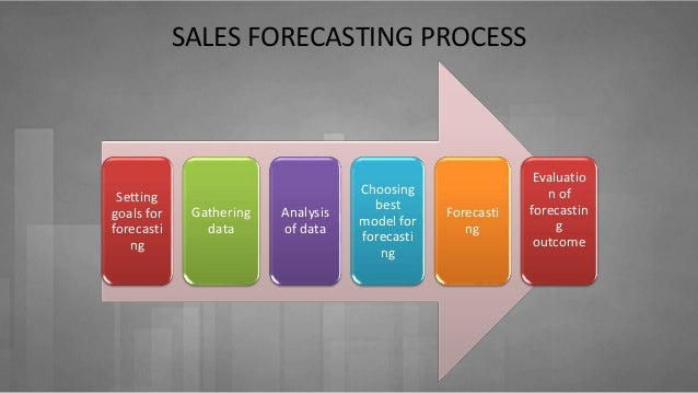 sales forecasting with examples   asian paints and cocacola