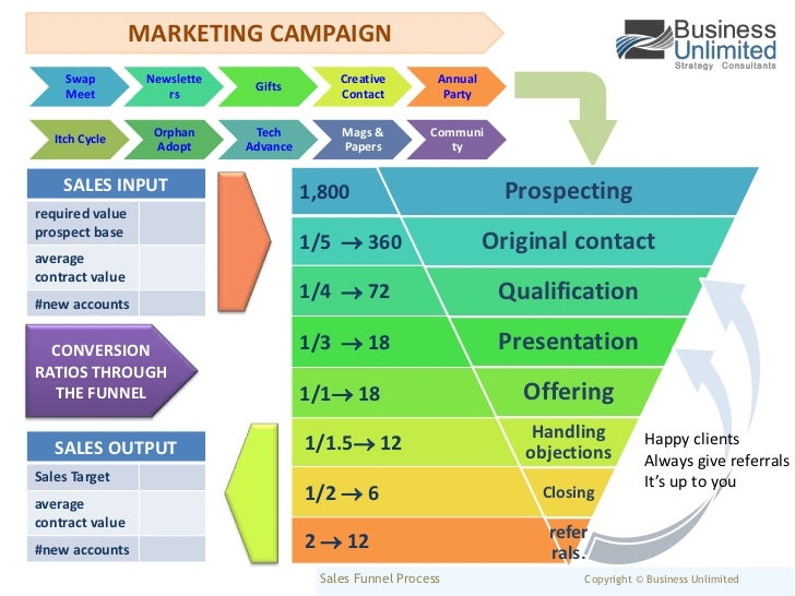 MARKETING CAMPAIGN<br />conversion ratios through the funnel<br />Happy clients <br />Always give referrals <br />It's up ...