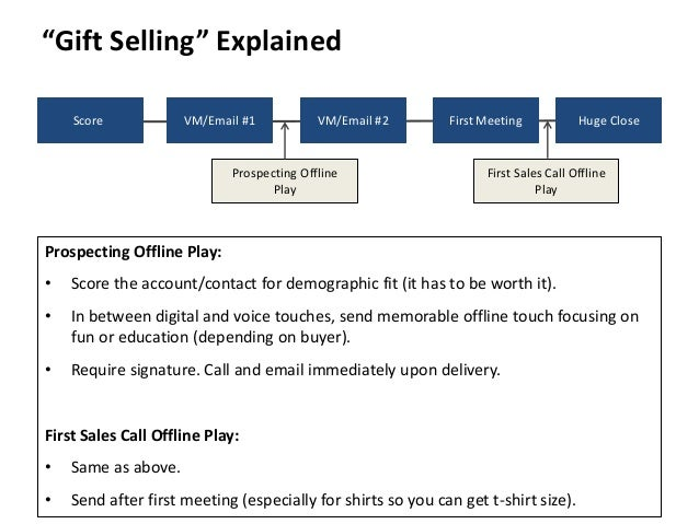 """""""Gift Selling"""" Explained  Score VM/Email #1 VM/Email #2 First Meeting Huge Close  Prospecting Offline  Play  First Sales C..."""