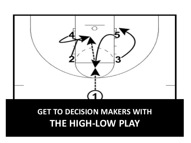 GET TO DECISION MAKERS WITH  THE HIGH-LOW PLAY