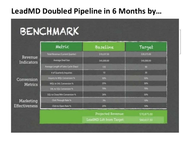 LeadMD Doubled Pipeline in 6 Months by…