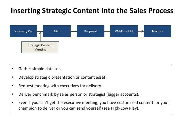 Inserting Strategic Content into the Sales Process  Discovery Call Pitch Proposal VM/Email #3 Nurture  Strategic Content  ...