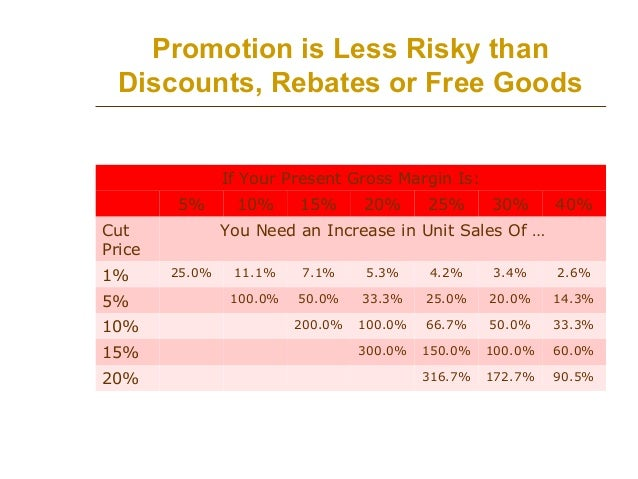 Promotion is Less Risky than Discounts, Rebates or Free Goods If Your Present Gross Margin Is: 5% Cut Price 1% 5% 10% 15% ...
