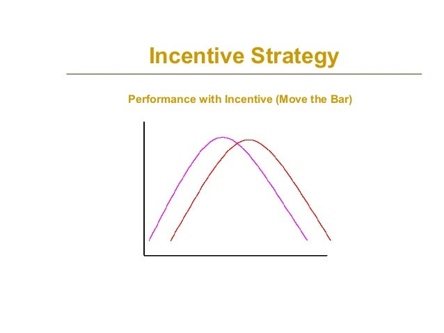 Incentive Strategy Performance with Incentive (Move the Bar)