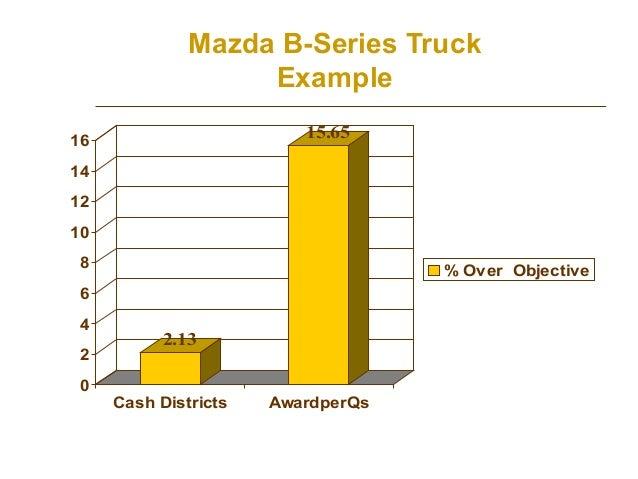 Mazda B-Series Truck Example 15.65  16 14 12 10 8  % Over Objective  6 4 2 0  2.13 Cash Districts  AwardperQs