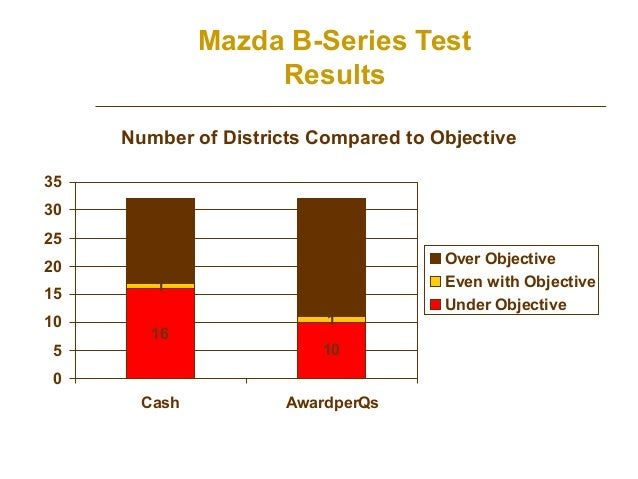 Mazda B-Series Test Results Number of Districts Compared to Objective 35 30 25  15  20 15 10 5  21  1 16  1 10  0 Cash  Aw...