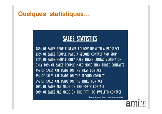 Sales intelligence  Slide 3