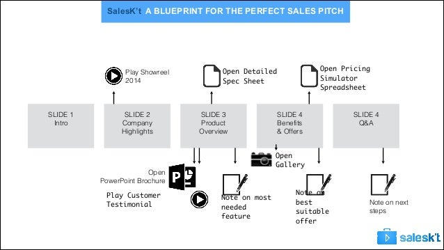 The blueprint for successful sales preparation and delivery 8 saleskt a blueprint for the perfect sales malvernweather Images