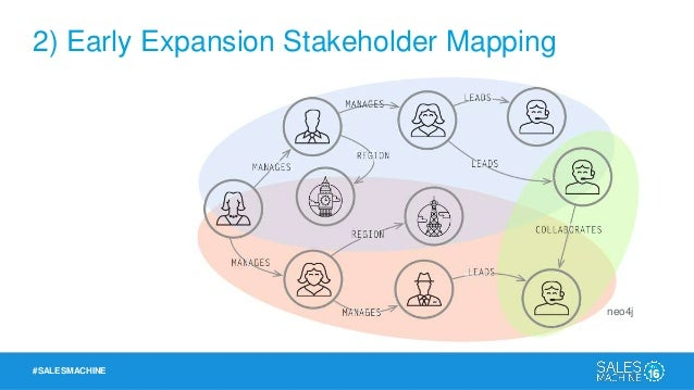 #SALESMACHINE 2) Early Expansion Stakeholder Mapping Map the Org Relative to Onboarding Kickoff Learning Backend Technical...
