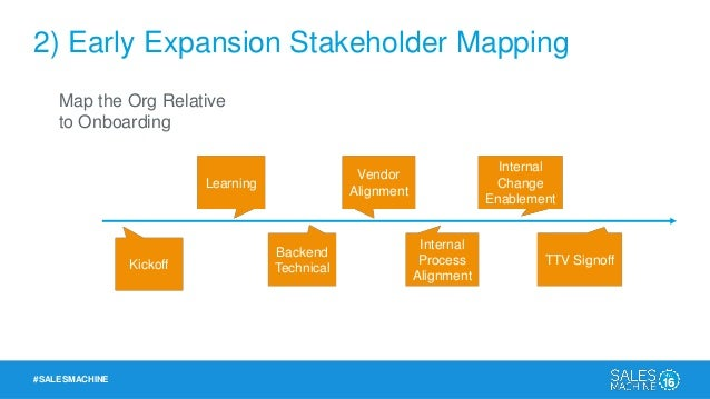 #SALESMACHINE 2) Early Expansion Stakeholder Mapping Map the Org Relative to Onboarding • Include if/then project teams up...