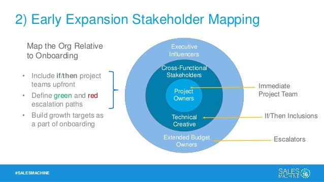 #SALESMACHINE 2) Early Expansion Stakeholder Mapping Extended Budget Owners Technical Creative Project Owners Cross-Functi...