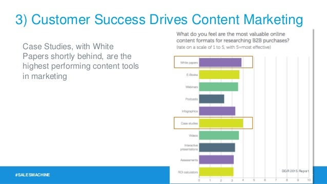 #SALESMACHINE Case Studies, with White Papers shortly behind, are the highest performing content tools in marketing DGR 20...