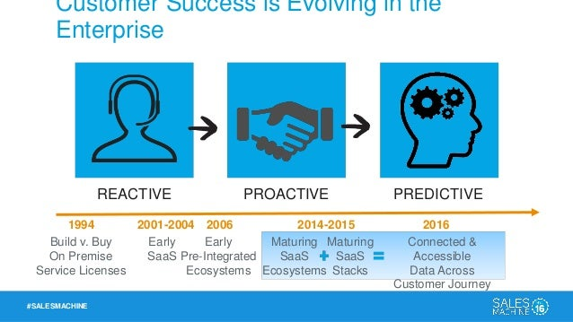 #SALESMACHINE Customer Success Creates an Insight Flywheel ACQUISITION ADOPTION EXPANSION RENEWAL  Customer Insights Infl...