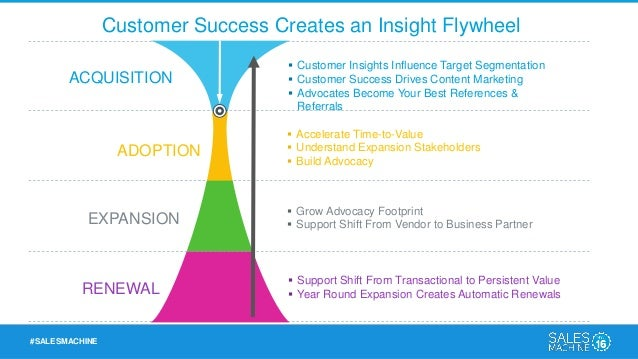 #SALESMACHINE 1) Accelerate Time-To-Value Onboarding Time Matters More Than Ever in a Predictive Customer Success World