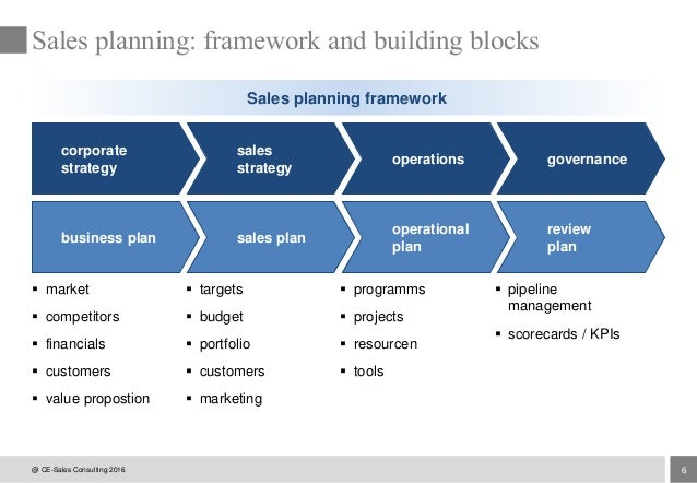 sales plan for the sales manager Sales management: an overview structure  the plan must be based on extensive market research,  the sales manager has to encourage.