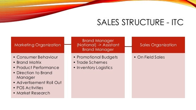 Sales Promotion Strategies: 3 Types of Sales Promotion Strategies | Explained