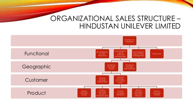 Sales Management Fmcg_presentation