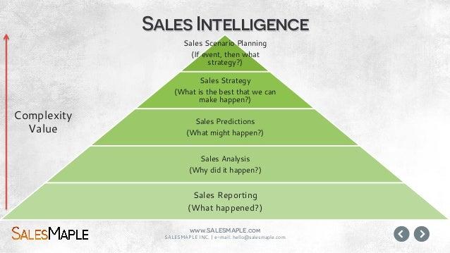 www.SALESMAPLE.com SALESMAPLE INC.   e-mail: hello@salesmaple.com Builds a customized sales prediction model for each sale...