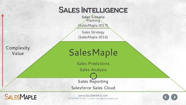 www.SALESMAPLE.com SALESMAPLE INC.   e-mail: hello@salesmaple.com Reporting Who, what, where, when The Value Use Cases & !...