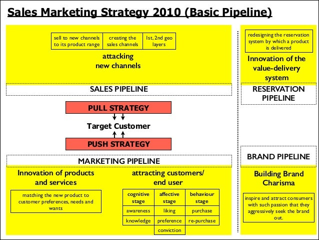 Sales Marketing Strategy 2010 (Basic Pipeline) sell to new channels to its product range  creating the sales channels  red...