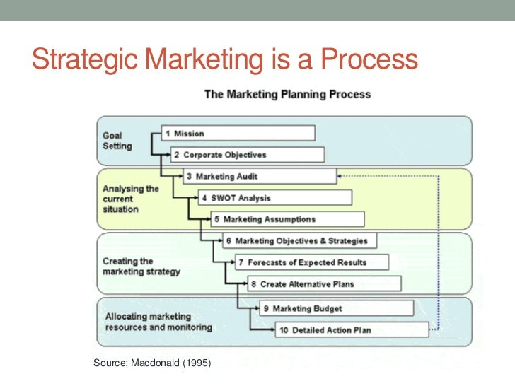 how the marketing plan of sainsbury supports strategic objectives Marketing report with reference to sainsbury's - read online for free  39782812 marketing plan for tesco  marketing strategy is a deliberate approach for a .