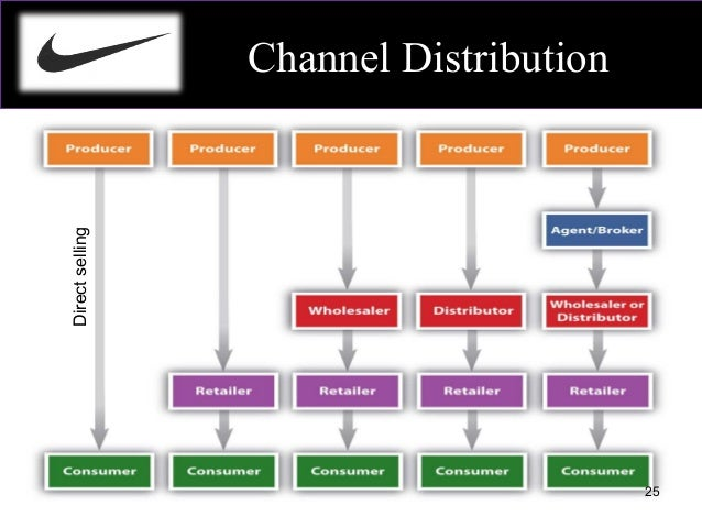 distribution channel of adidas india Distribution channels in marketing are a key element of your entire marketing strategy a distribution channel helps you expand your reach & grow revenue.