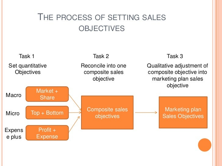 Sales objectives chapter 03