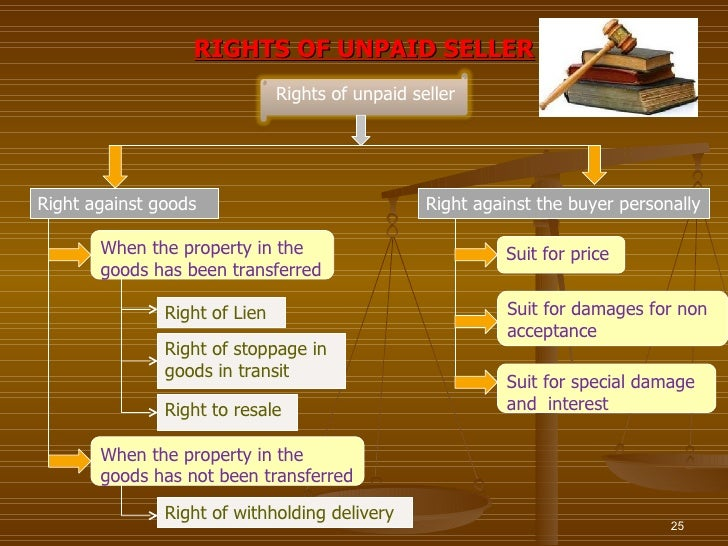 RIGHTS OF UNPAID SELLER                               Rights of unpaid sellerRight against goods                          ...