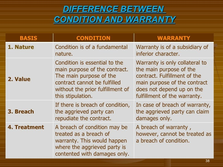 DIFFERENCE BETWEEN               CONDITION AND WARRANTY    BASIS               CONDITION                         WARRANTY1...