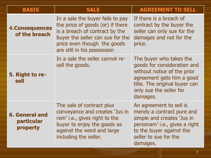 BASIS                     SALE                   AGREEMENT TO SELL                In a sale the buyer fails to pay    If t...