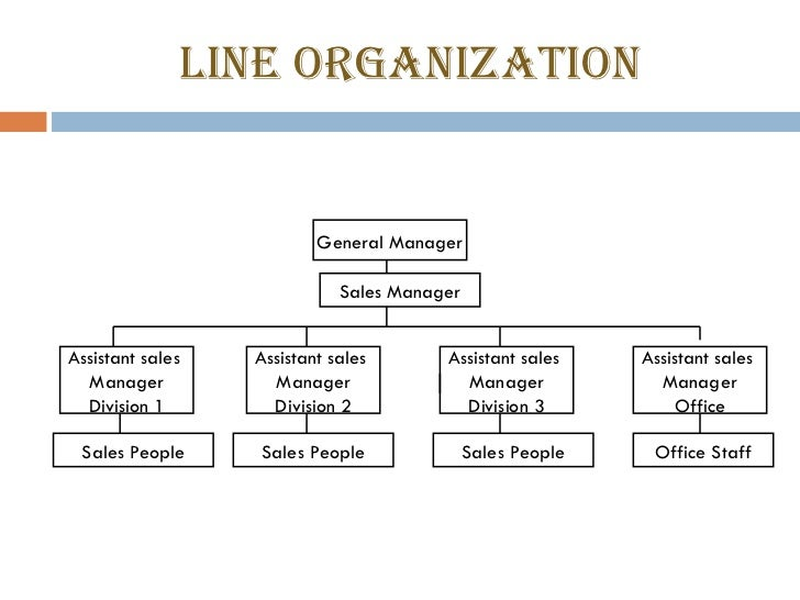 line staff and functional relationship Power to give advice, support, and service to line departments staff managers do not command others examples of staff authority are found in personnel.