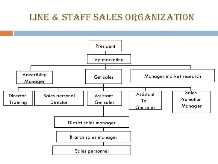 Sales organization.