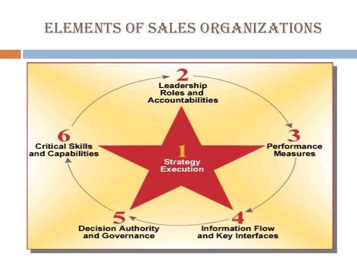 Sales force management.