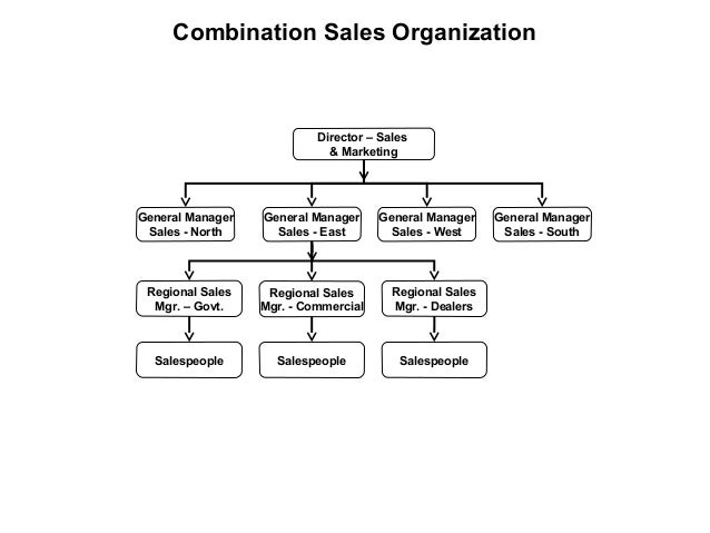 Combination Sales Organization Director – Sales & Marketing General Manager Sales - North General Manager Sales - East Gen...